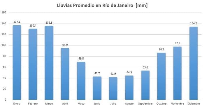Época de Lluvias en Río de Janeiro
