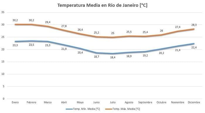Mejor fecha para viajar a Río de Janeiro - Temperatura