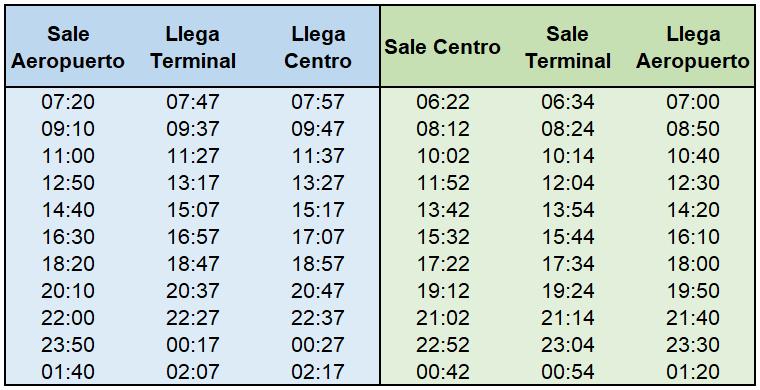 Cómo ir del Aeropuerto de Rosario al centro - Aeromovi Rosario Horarios